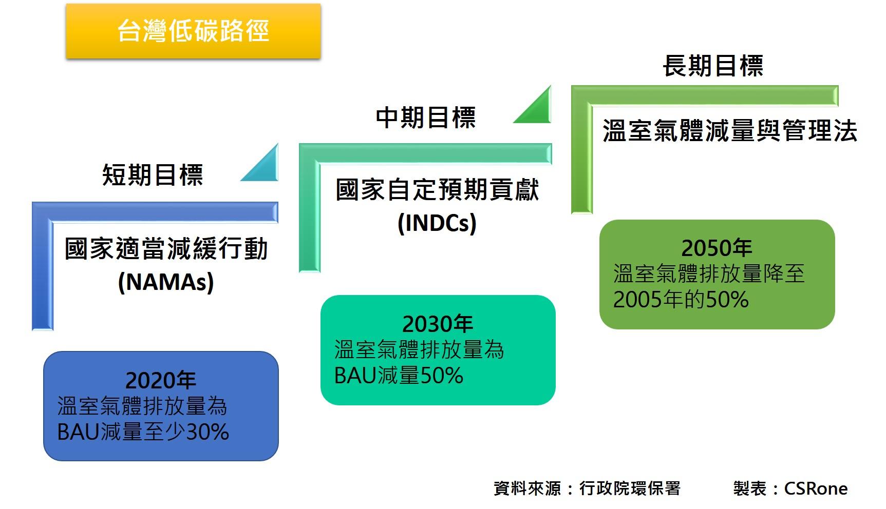 台灣低碳路徑 - 短中長期目標