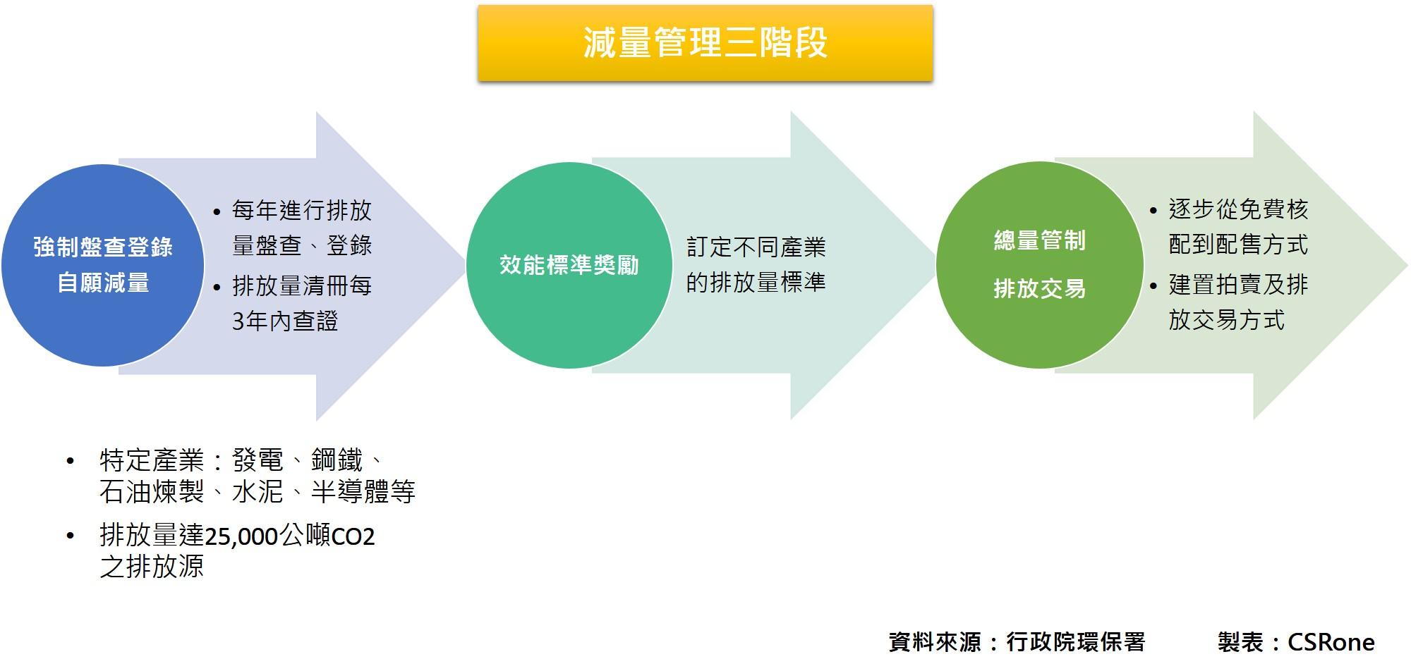 溫管法減量管理三階段
