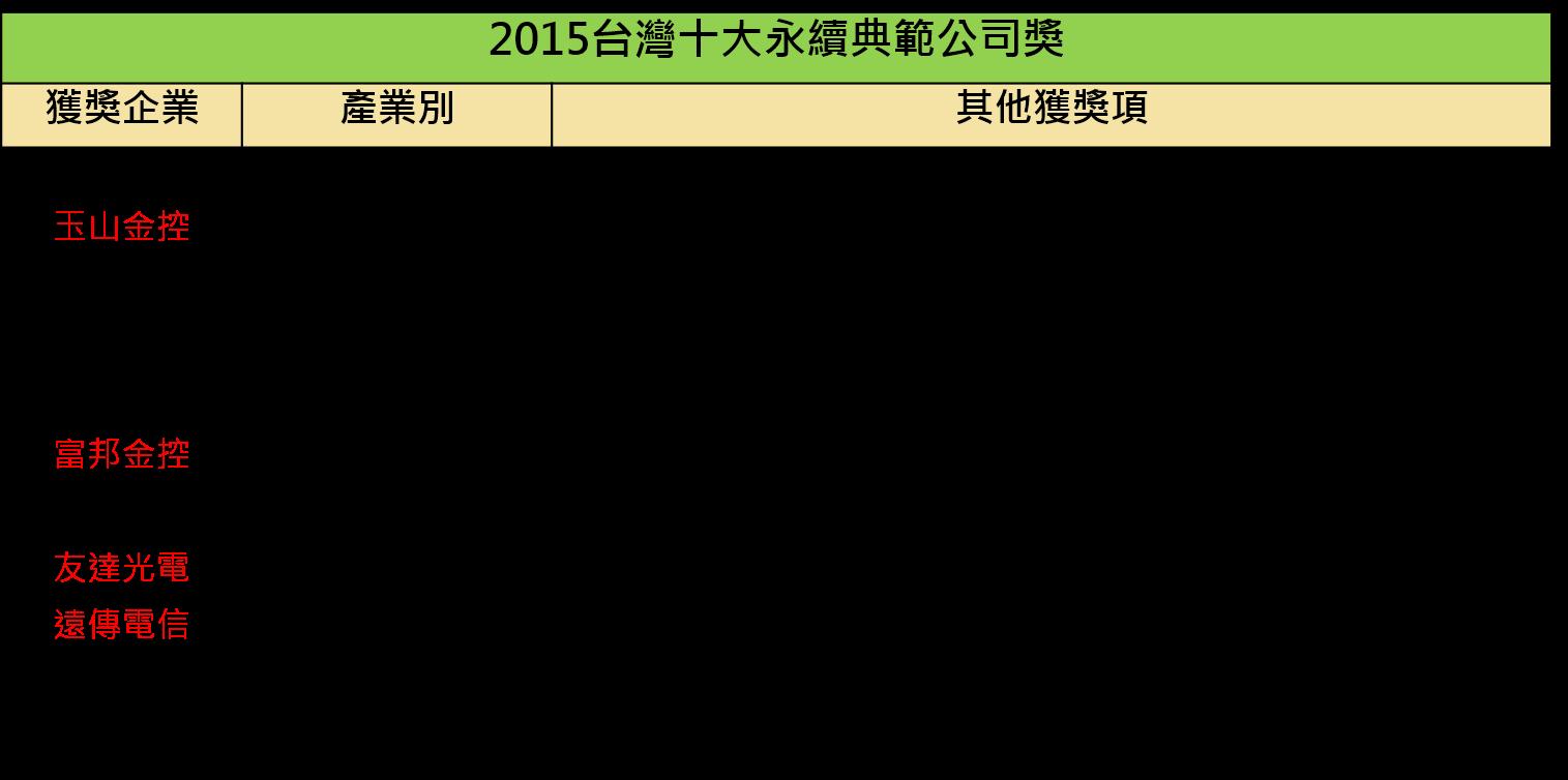 2015台灣十大永續典範公司獎