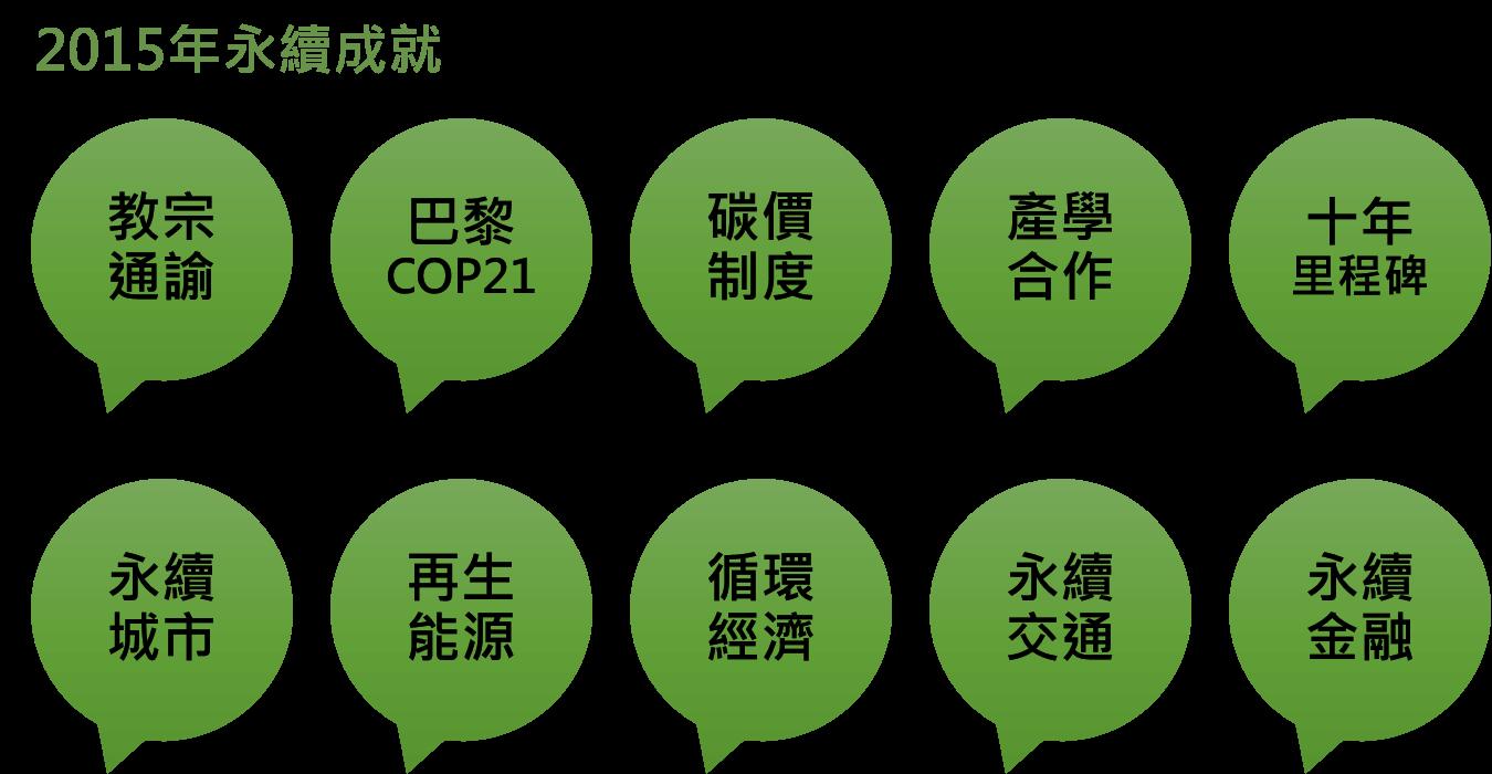 回顧2015年的永續成就  - 十大成就 - CSRone