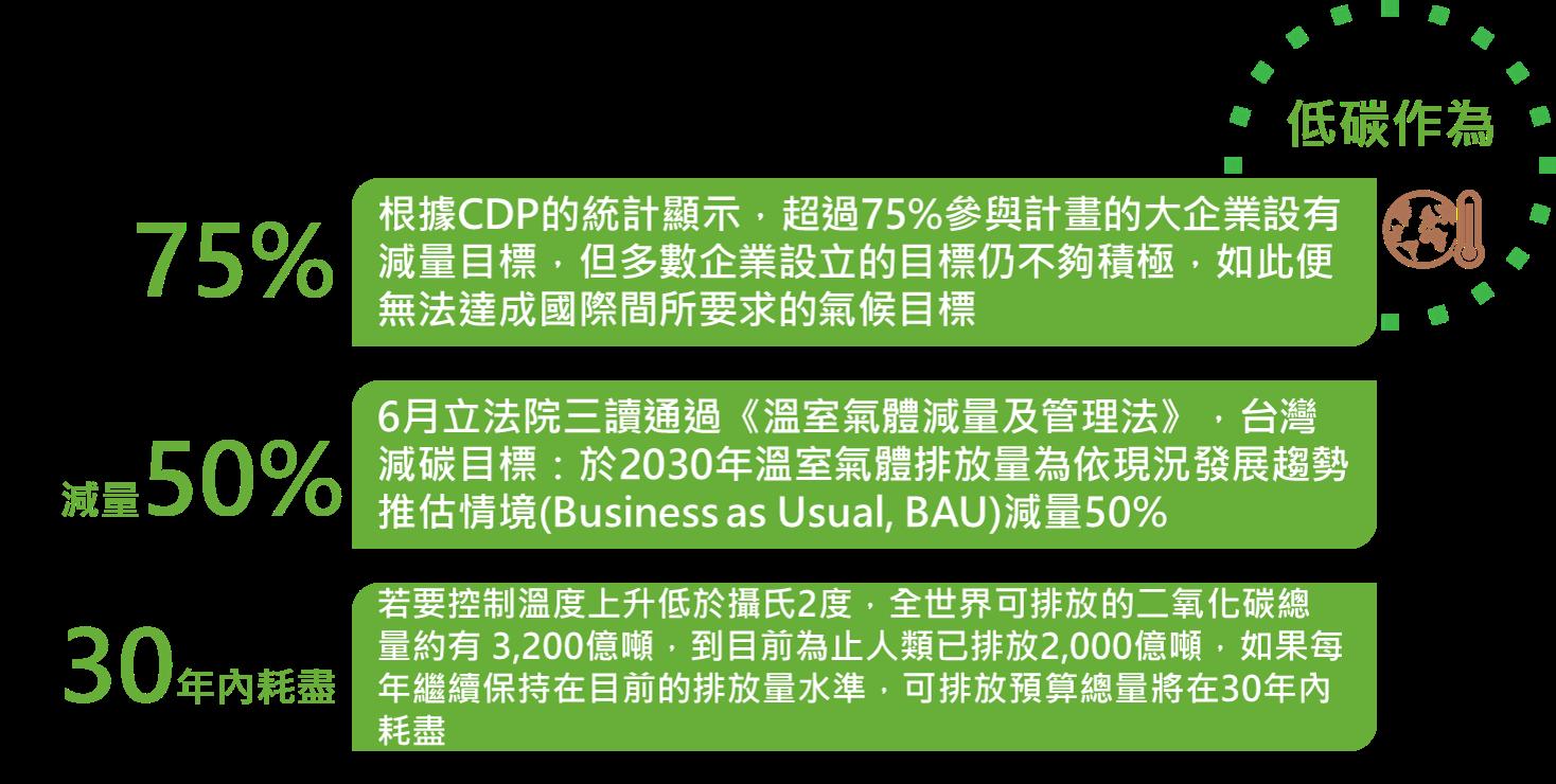 2015年精選專題回顧  - 低碳作為 - CSRone