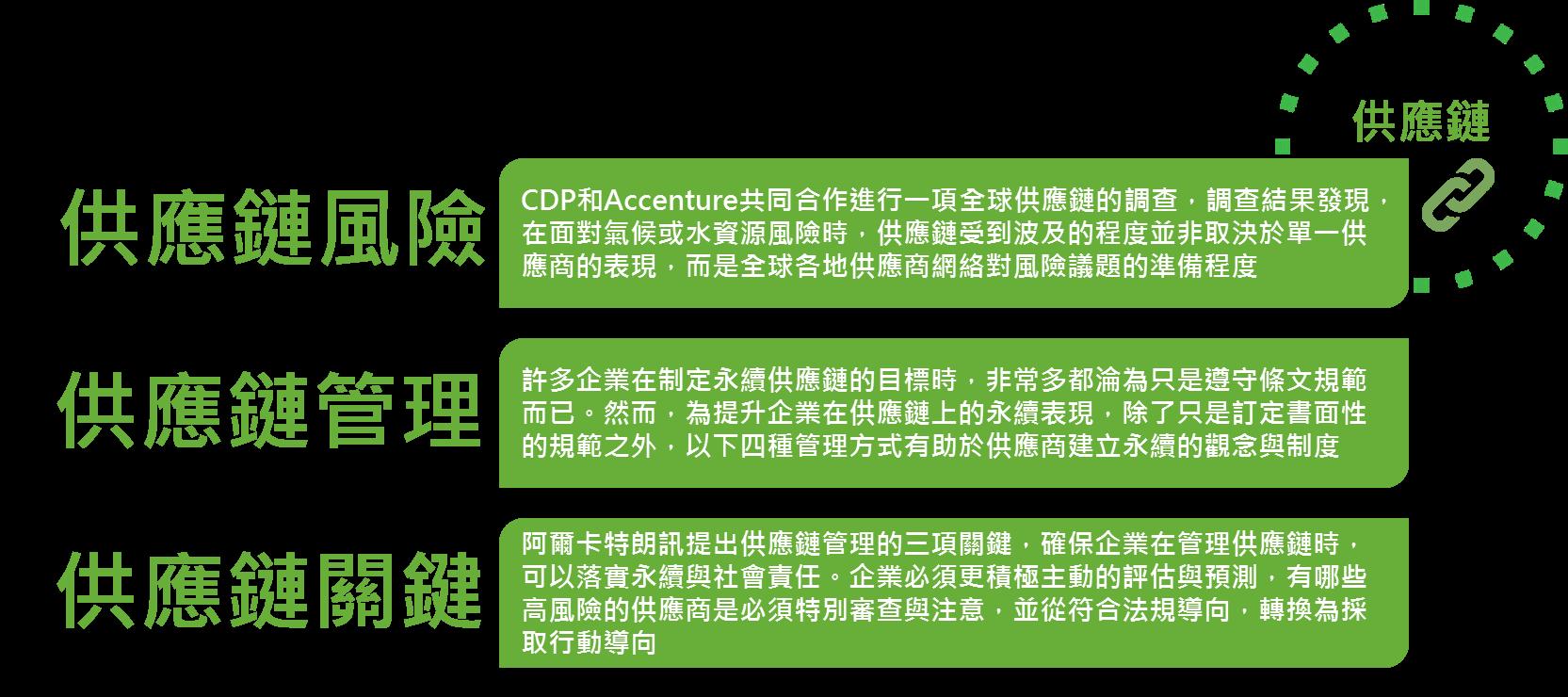 2015年精選專題回顧  - 供應鏈 - CSRone