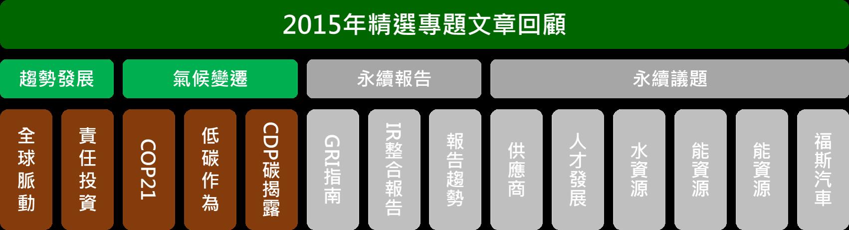 2015年精選專題回顧  - 文章架構 - CSRone