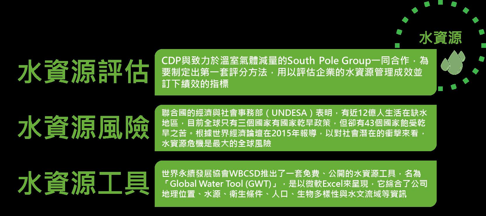 2015年精選專題回顧  - 水資源 - CSRone