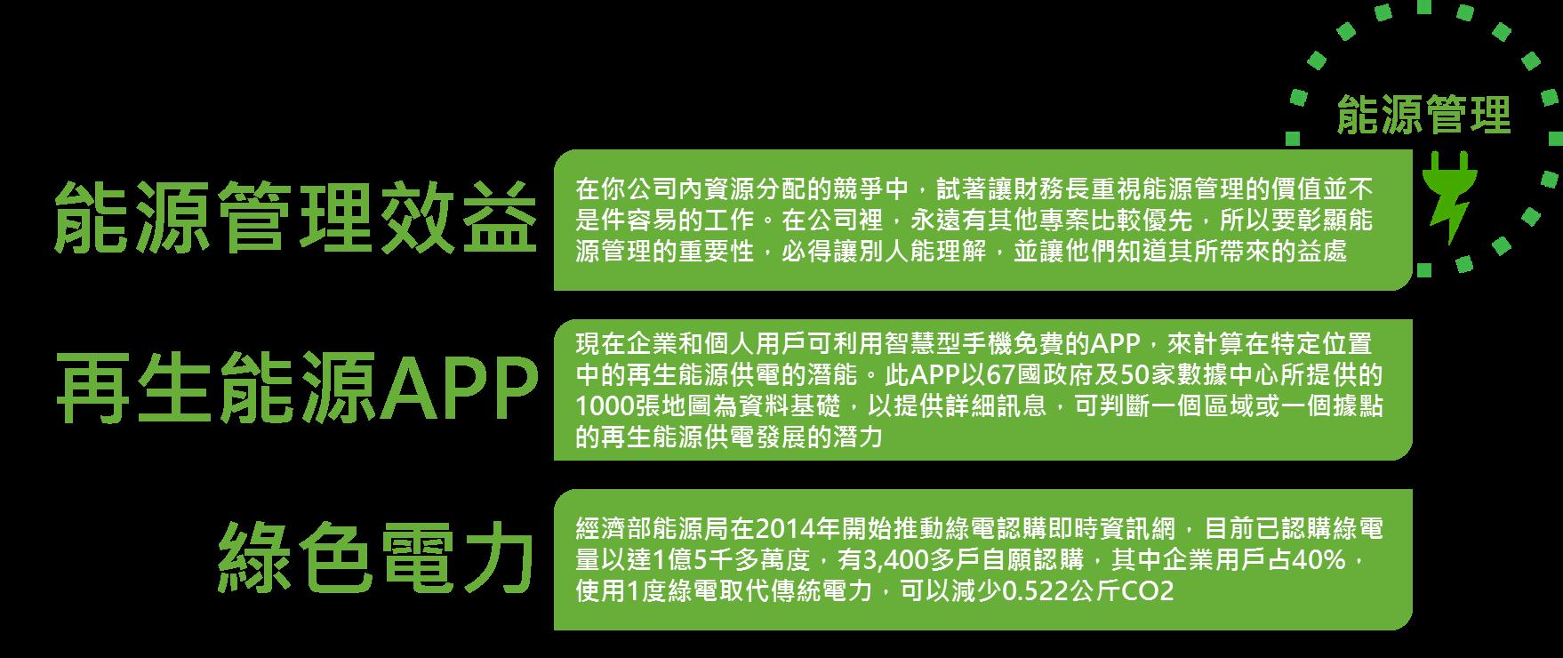 2015年精選專題回顧  - 能源管理 - CSRone