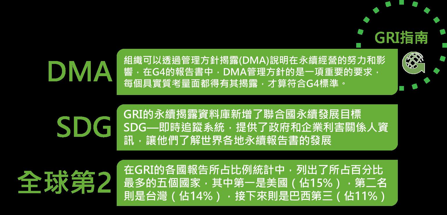2015年精選專題回顧  - GRI指南 - CSRone