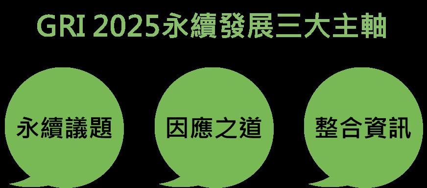 GRI 2025永續發展  - 三大架構 - CSRone