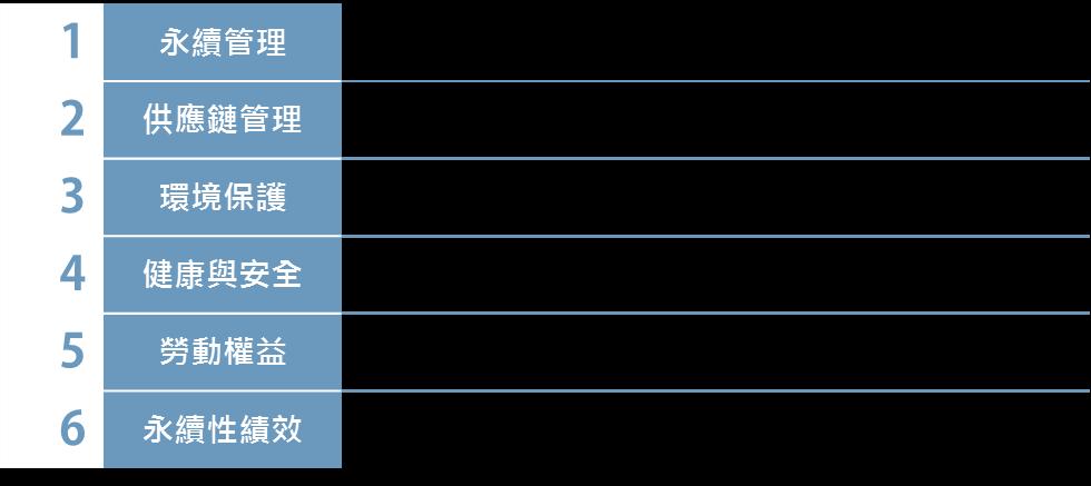 日月光供應商永續經營獎評選面向