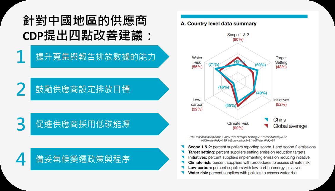 中國地區供應商永續競爭力