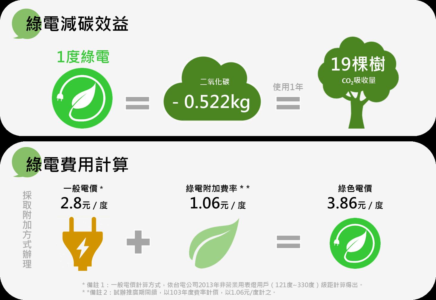 綠電效益與價格