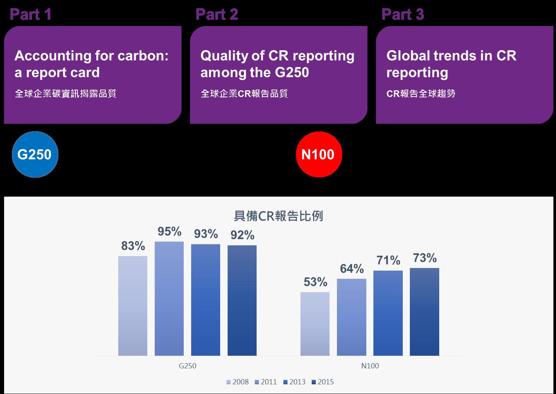 KPMG 2015 CR survey  - Methodology調查方法 - CSRone