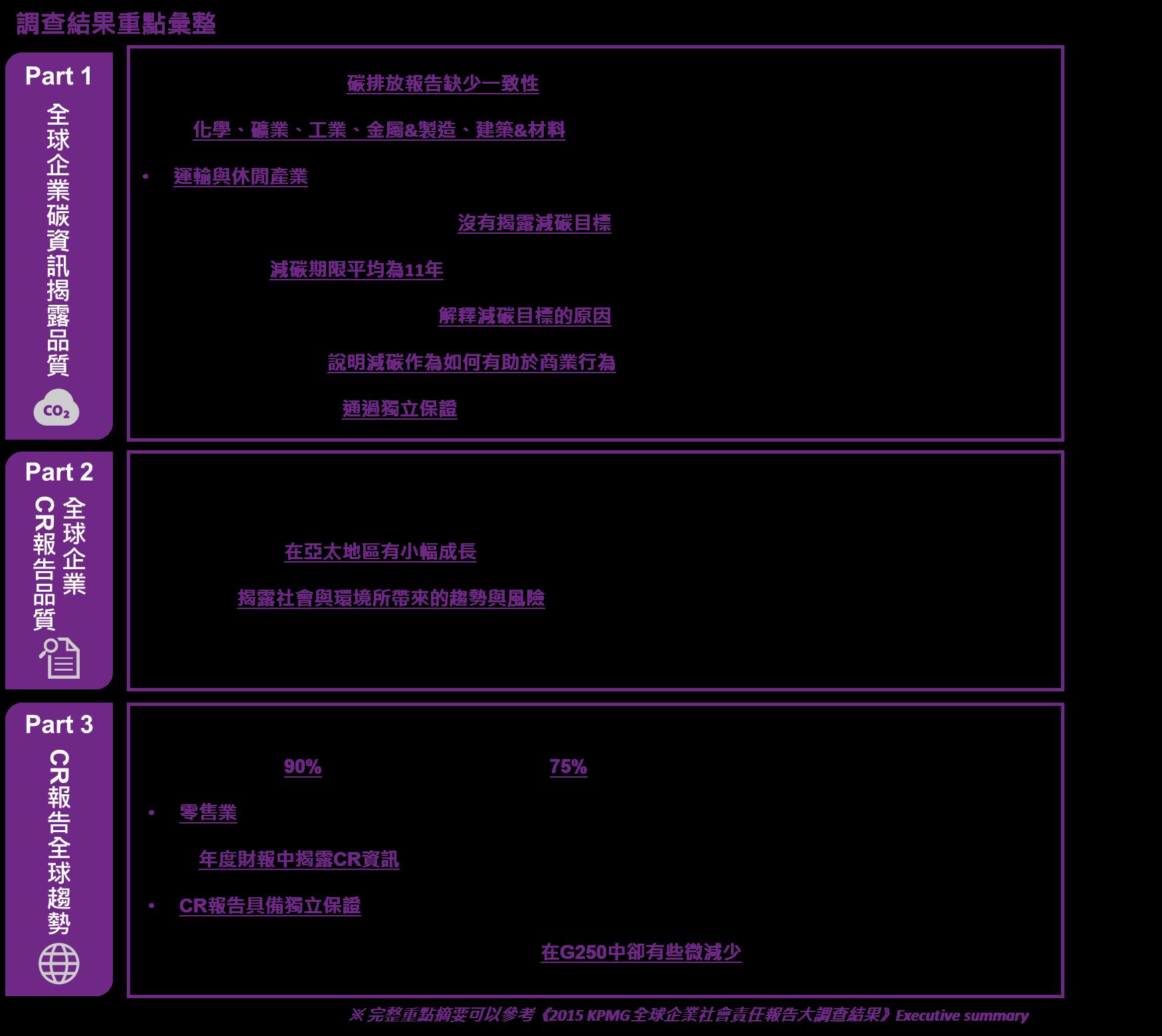 KPMG 2015 CR survey  - Summery重點整理 - CSRone