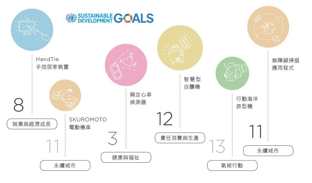 [CSRone]創新結合SDG與品牌故事(總覽)-聯發科技