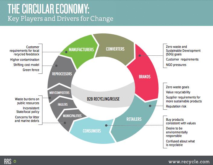 循環經濟價值鏈