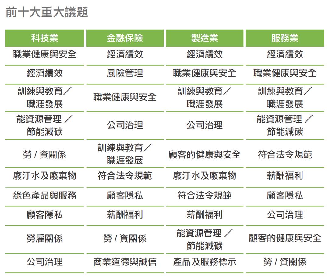 [2016台灣永續報告現況與趨勢]前十大重大性議題-CSRone