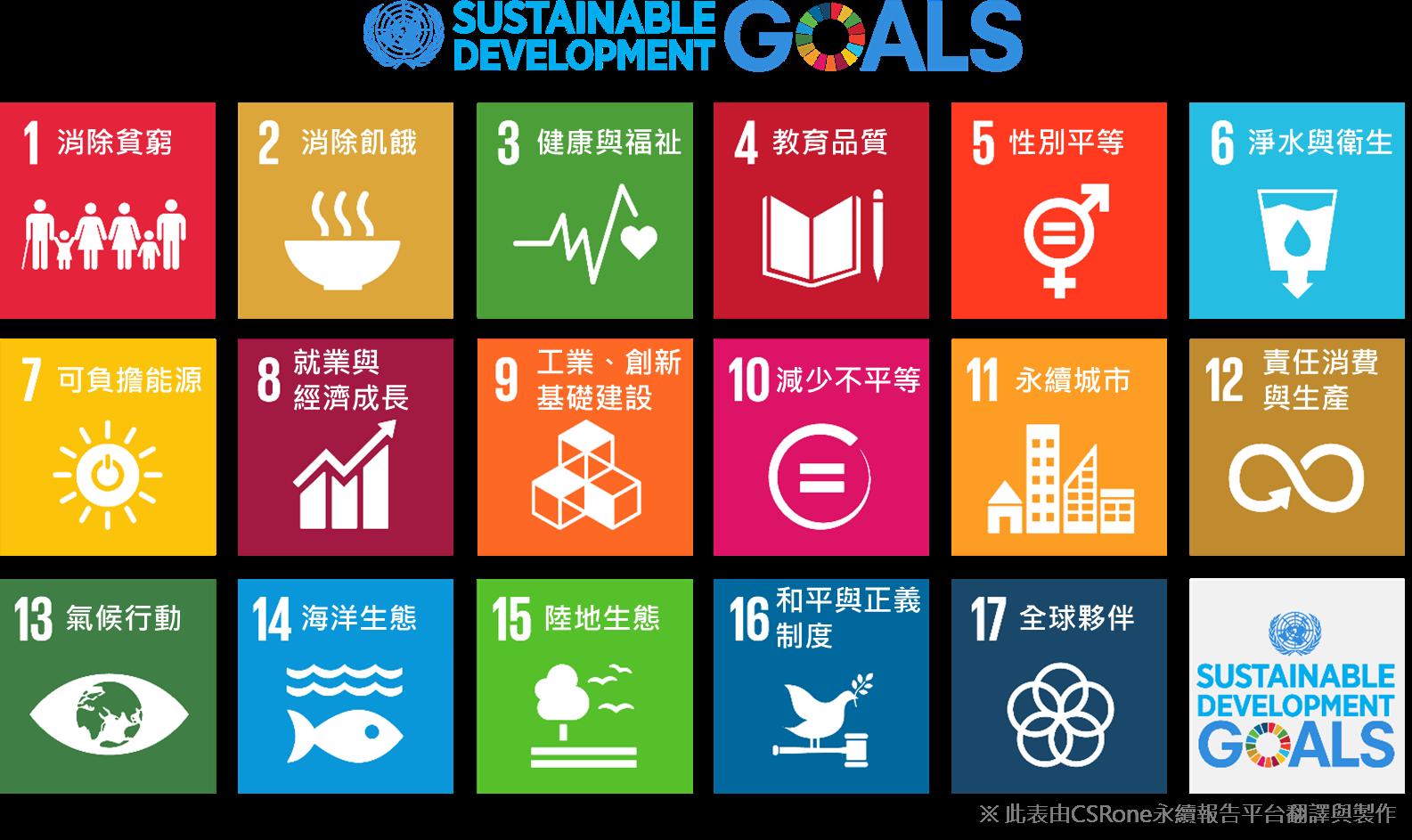 17項永續發展目標(SDGs)-中文版圖表-CSRone