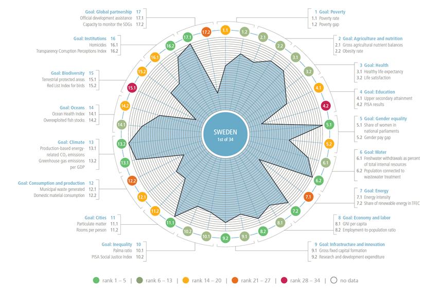 17項永續發展目標(SDGs)-瑞典SDG指標一覽-CSRone