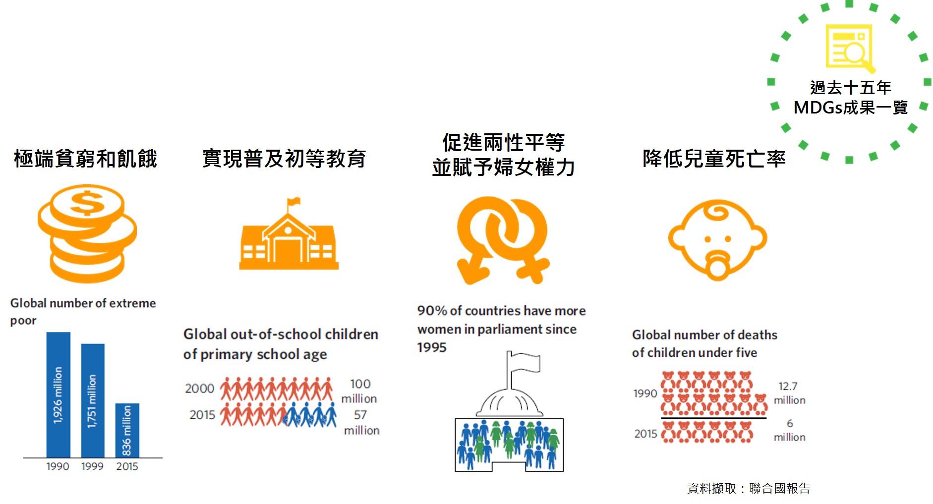 17項永續發展目標(SDGs)-MDGs成果一覽-CSRone
