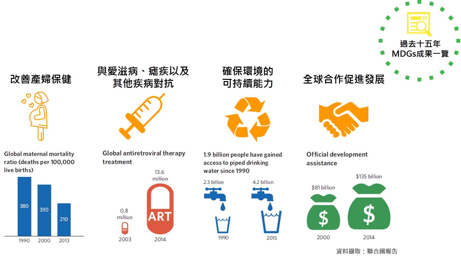 17項永續發展目標(SDGs)-MDGs成果一覽-CSRone2