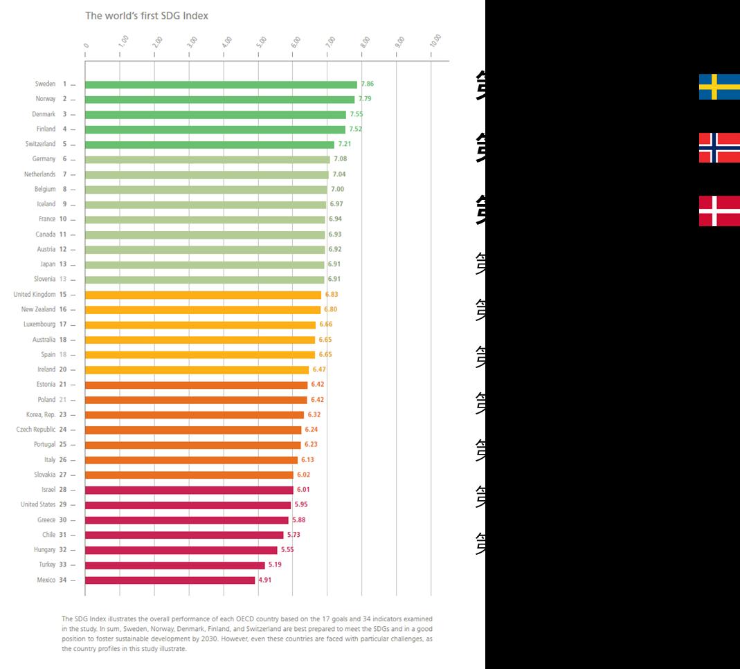 17項永續發展目標(SDGs)-SDG全球排名-CSRone
