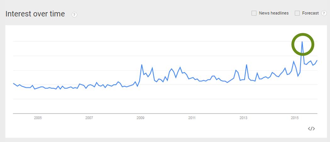 search data